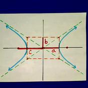 The Axes of a Hyperbola