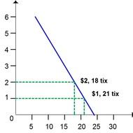 Own-price Elasticity