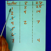 Finding the GCF with Factor Charts