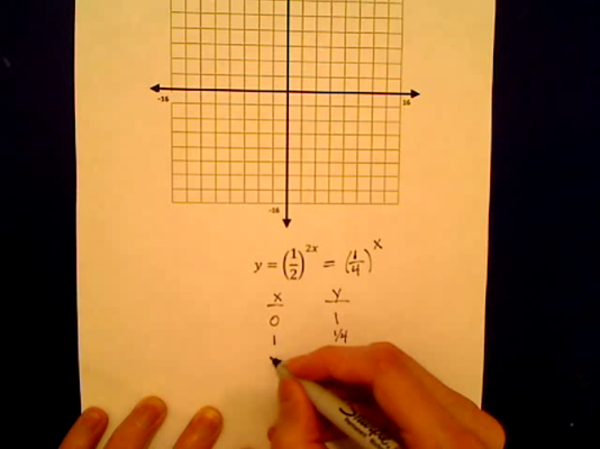Practice Graphing Exponential Equations