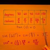 Trigonometic Notation