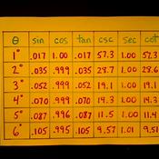 Trigonometric Function Tables