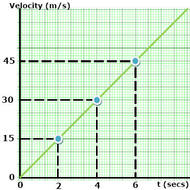 Calculating Average Speed and Velocity