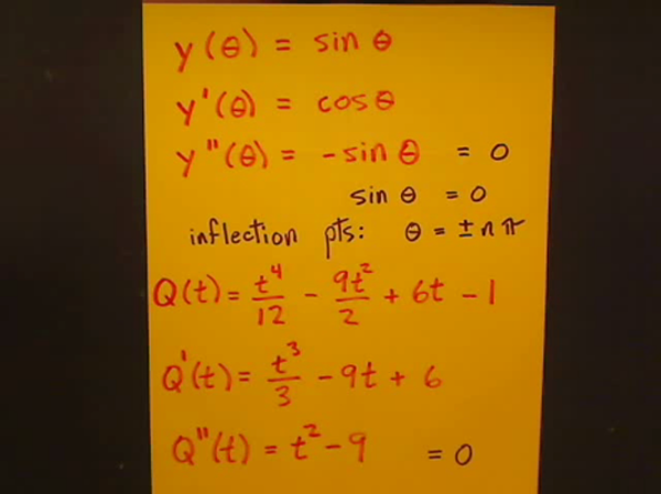 Finding Inflection Points