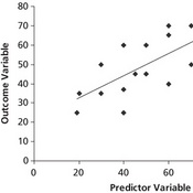 Correlation and Regression - Using Technology