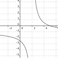 Graphing Rational Functions in the form of y = a/(x - h) + k