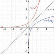 Exponential Functions/Doubling and Halving Time (2.1)
