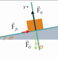 Representing Forces on an Inclined Plane