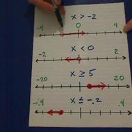Plots of Algebraic Inequalities