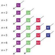 Lesson 7 Unit 2-3 Orbital Diagrams
