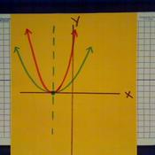 Width in Parabolas