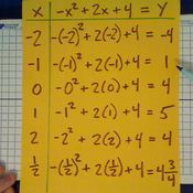 Graphing Points of a Parabola