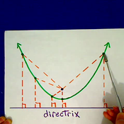 Focus and Directrix of a Parabola