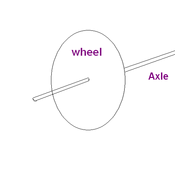 Simple Machines: Wheel and Axel