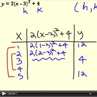 Graphing Quadratic Equations in Standard (Vertex) Form