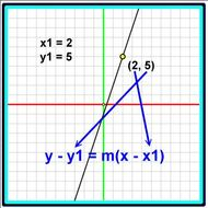 Lesson 1-16 Point Slope Form of a Linear Equation