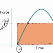 Average Force & Impulse