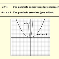 Recognizing Dilations of Parabolas