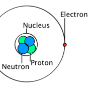 Subatomic Particles Tutorials, Quizzes, and Help | Sophia Learning
