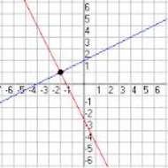 2-1 Solving Systems by Graphing (due by midnight on SUN Oct. 6)
