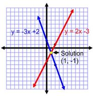 Lesson 2-1 Solving Systems by Graphing