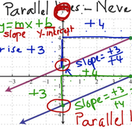 Slopes of parallel and perpendicular lines