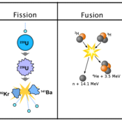 Fission and Fusion