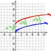 Translations of a Square Root Function Graph