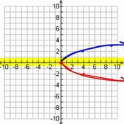 Reflections of a Square Root Function Graph