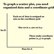 Graphing Scatter Plots