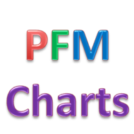 Monday October 28 - PFM Charts