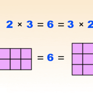 Commutative Property with Multiplication