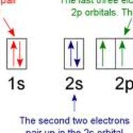 Chem 1 - Orbital Diagrams