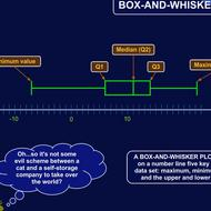 Box-and-Whisker Plot