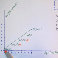 Introduction to Coordinate Planes and Lines
