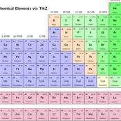 Identifying Valence Electrons