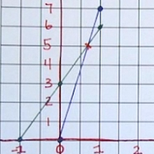Linear Equations and Word Problems