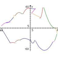 1.3 Hyperbolas