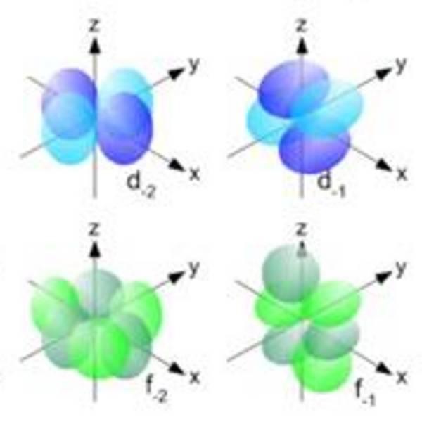 Interpreting Electron Configurations