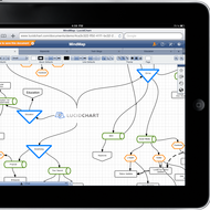 Introduction to programming with flowcharts (Using Ipad)