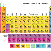 Level 1: Mission Launch Periodic Table