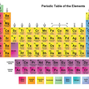 Level 5: Periodic Table Puzzles