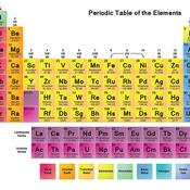 Level 8: Periodic Table Video #4