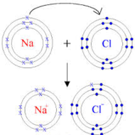 Ch.7 Concept 3--Naming ionic compounds with Roman numerals (Chem I)