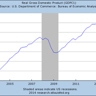 Business cycles--Expansionary/Recessionary (NBER)