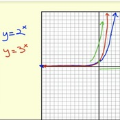 The Shape of Exponential Functions