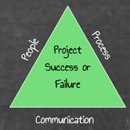 Project Success & Failure