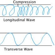 Wave Shape