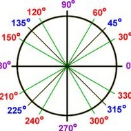 D1 Evaluating Trig Ratios on the Unit Circle due by 11:59pm on 1/21/14