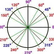 D2 Trig Ratios from any Angle due by 11:59pm 1/22/14